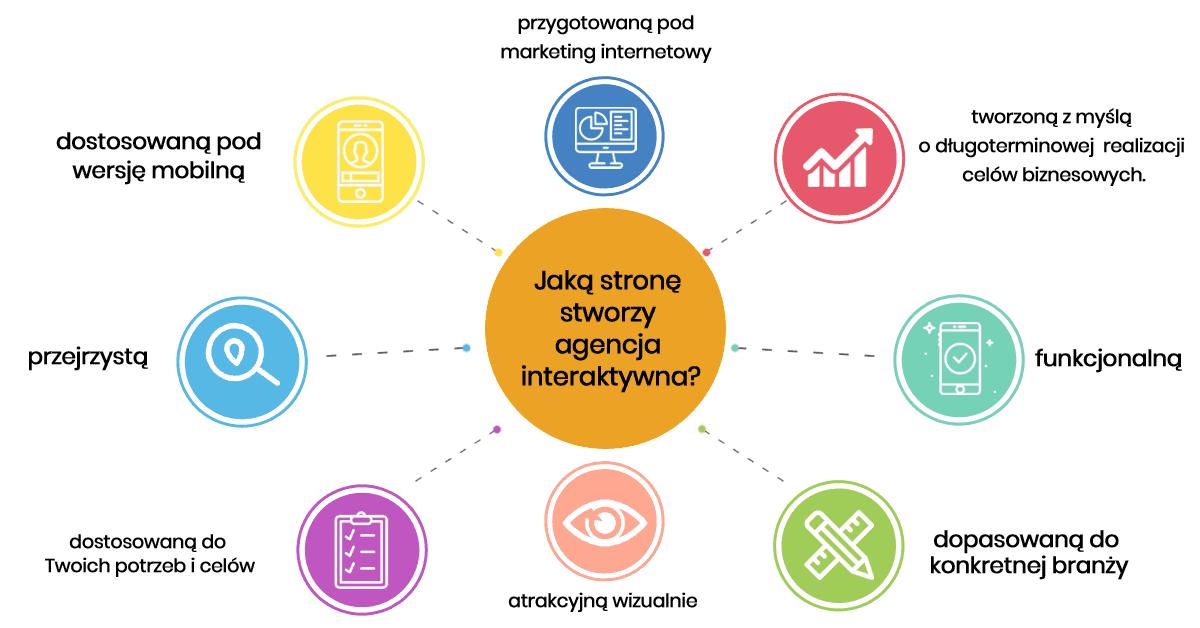 Jaką stronę stworzy agencja interaktywna? - infografika
