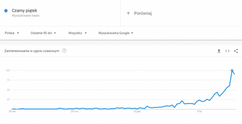Popularność zapytania Czarny Piątek - Google Trends