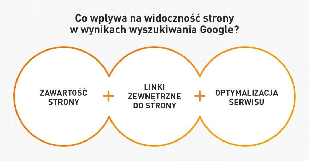 Elementy wpływające na widoczność strony w Google
