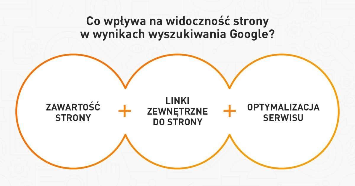 Co wpływa na widoczność strony w Google