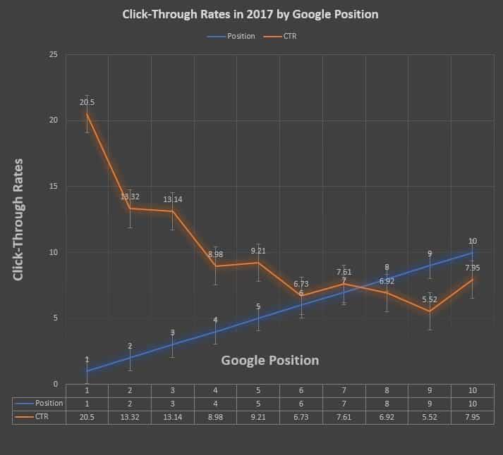 Zależność między miejscem w wynikach wyszukiwania, a współczynnikiem CTR w Google