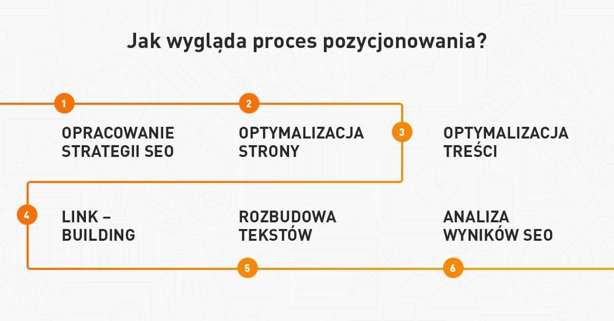 Schemat procesu budowania widoczności w Google