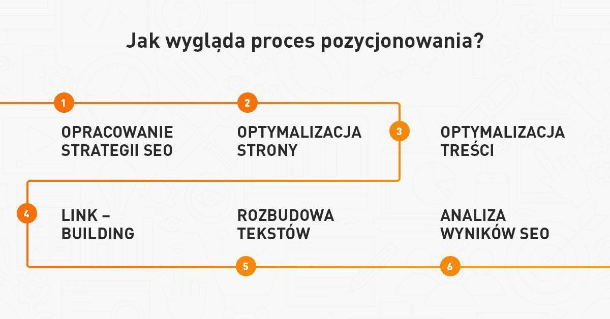 Jak wygląda proces pozycjonowania strony