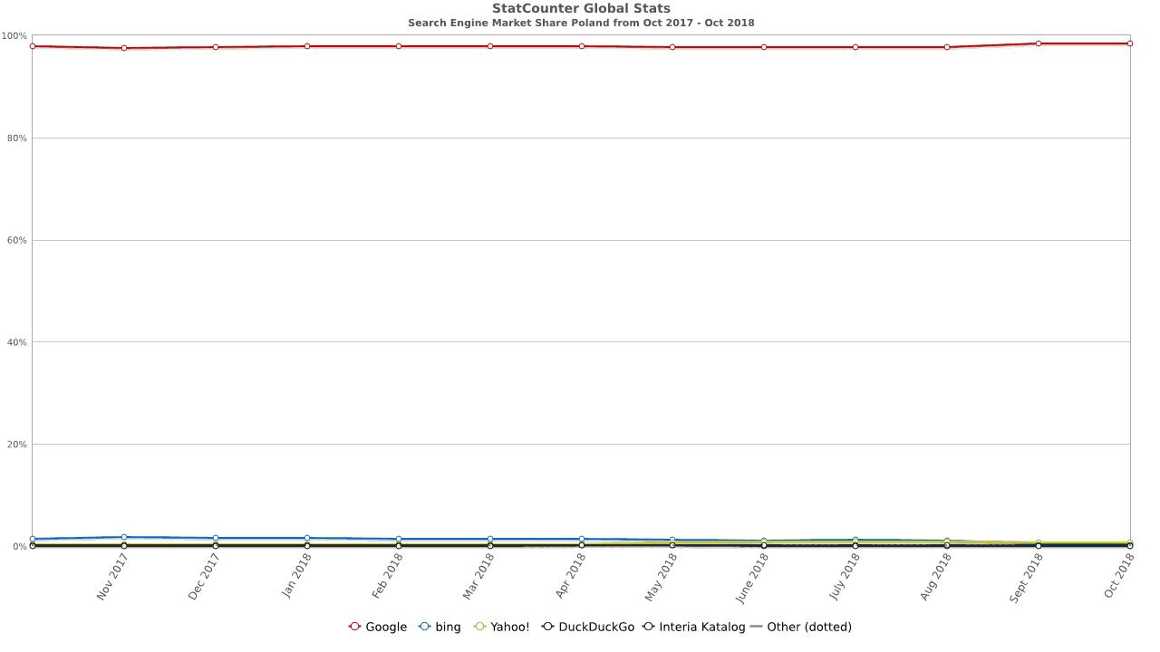 Wykres popularności wyszukiwarki Google w Polsce