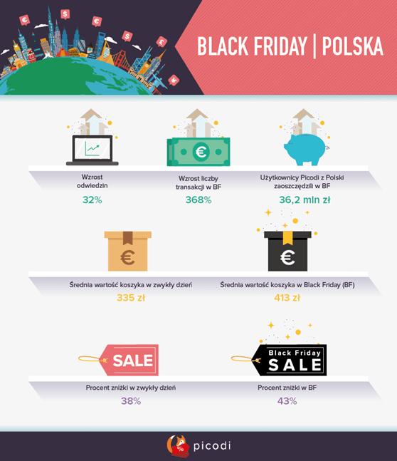 Czarny piątek w Polsce - infografika
