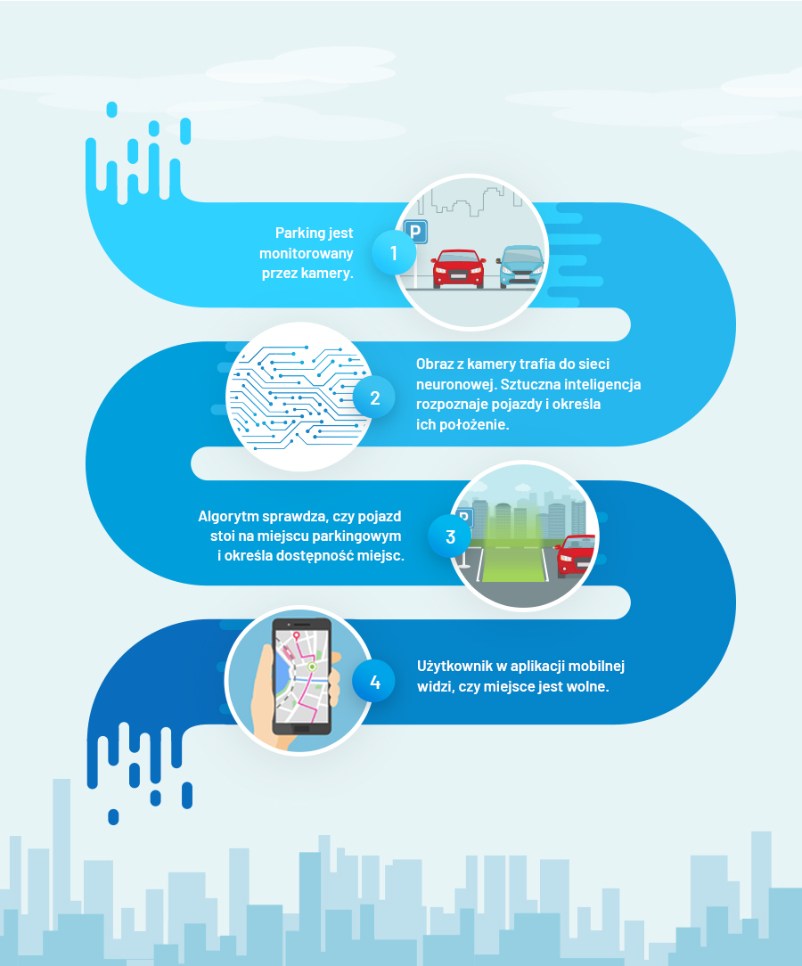 Infografika - schemat działania aplikacji Sparkee