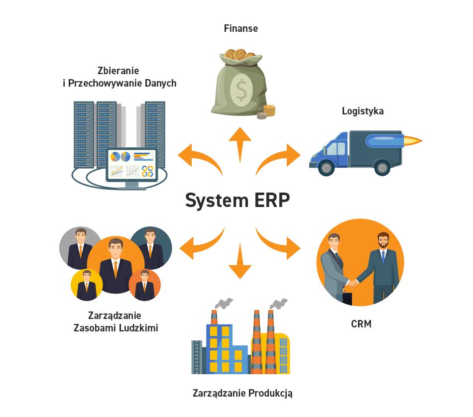 elementy systemy klasy erp