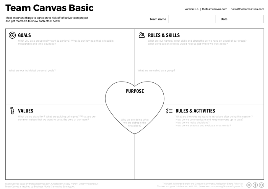 business model canvas
