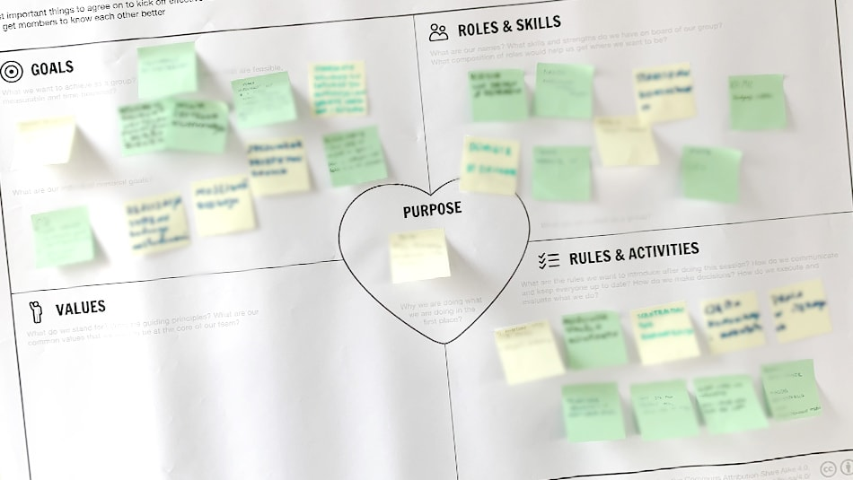 tablica Business Model Canvas